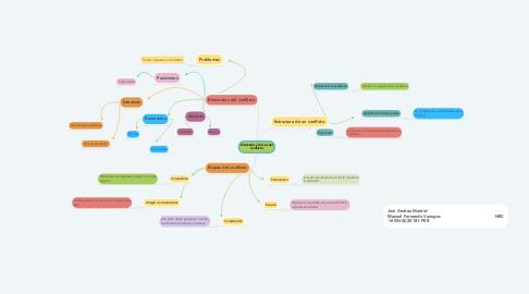 Mind Map: Elementos y Teorías del Conflicto
