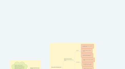 Mind Map: La Práctica Educativa en el TBC