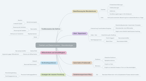 Mind Map: Freiheit und Determination - Neurobiologie
