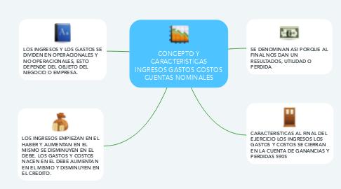 Mind Map: CONCEPTO Y CARACTERISTICAS INGRESOS GASTOS COSTOS CUENTAS NOMINALES