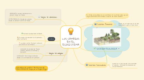 Mind Map: LOS CAMBIOS EN EL ECOSISTEMA