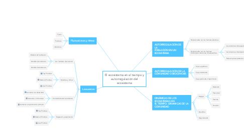 Mind Map: El ecosistema en el tiempo y autorregulación del ecosistema
