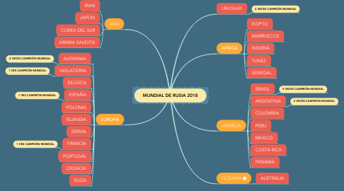 Mind Map: MUNDIAL DE RUSIA 2018