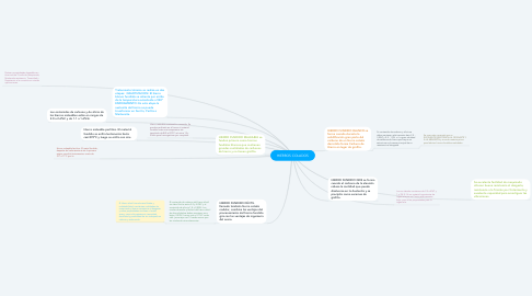 Mind Map: HIERROS COLADOS