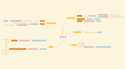 Mind Map: Conexões do Hipotálamo