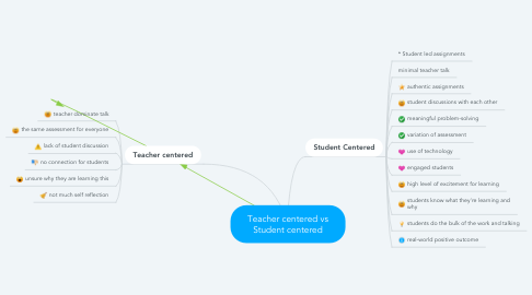 Mind Map: Teacher centered vs Student centered