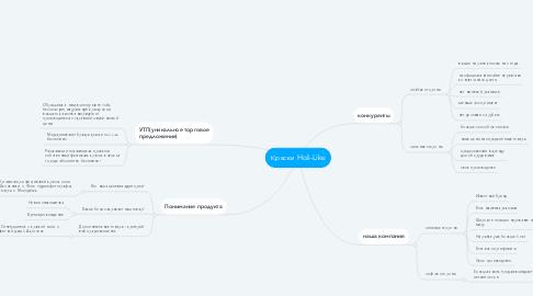 Mind Map: Краски Holi-Like