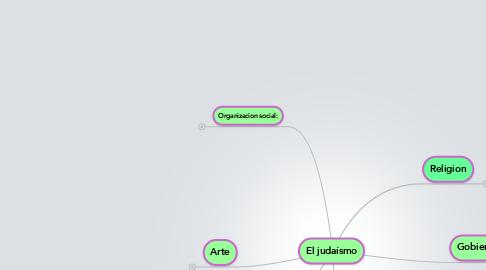 Mind Map: El judaísmo