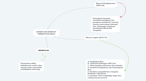 Mind Map: KONSEP DAN MANFAAT PENEMPATAN KERJA