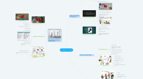 Mind Map: Psicología Social