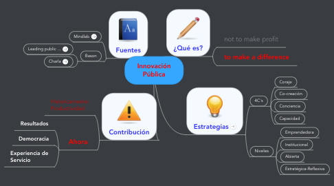 Mind Map: Innovación