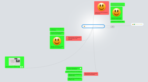 Mind Map: EVALUACIÓN DE SOFTWARE