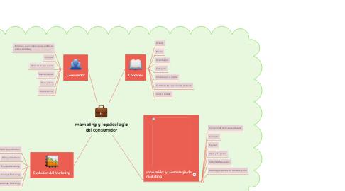 Mind Map: marketing y la psicología del consumidor