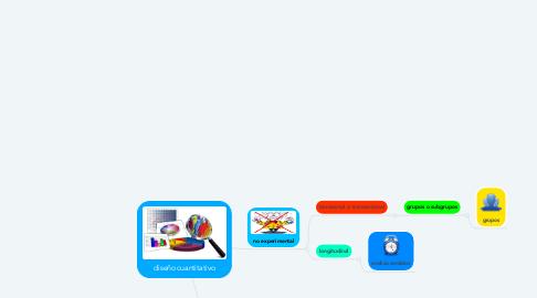 Mind Map: diseño cuantitativo
