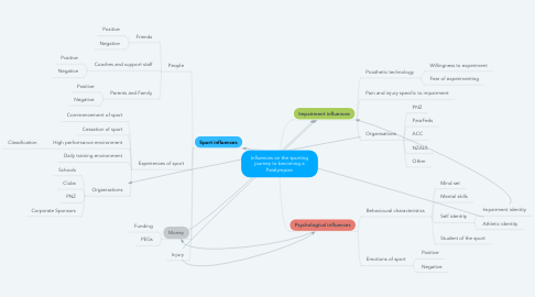 Mind Map: Influences on the sporting journey to becoming a Paralympian