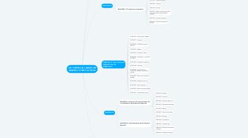 Mind Map: LEY CONTRA EL LAVADO DE DINERO U OTROS ACTIVOS