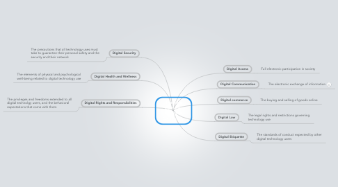 Mind Map: The nine Elements of Digital Citizenship