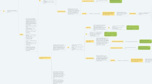 Mind Map: Скрипт обработки заявки