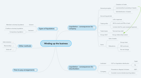 Mind Map: Winding up the business