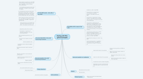 Mind Map: Dealing with IFAs: general principles