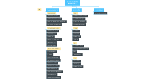 Mind Map: GERÊNCIA
