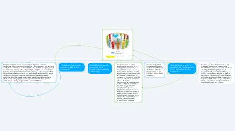 Mind Map: Acción  psicosocial