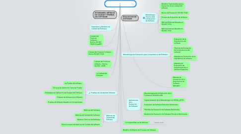 Mind Map: ESTANDARES DEL EVALUACION DE SOFTWARE