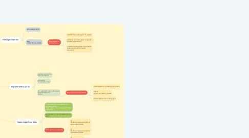 Mind Map: Diseño de investigación Experimental