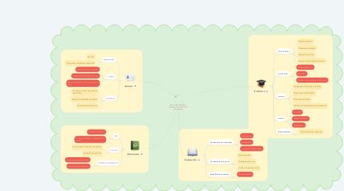 Mind Map: Ambientes Virtuales y  Sistemas de Gestión de  Aprendizaje