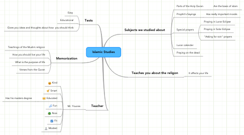 Mind Map: Islamic Studies