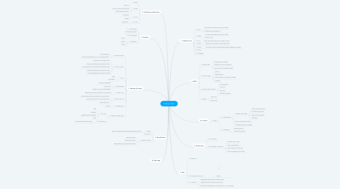 Mind Map: Hadoop Stack