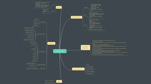 Mind Map: Android Studio