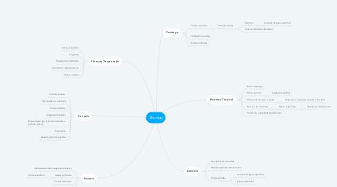 Mind Map: Biomas