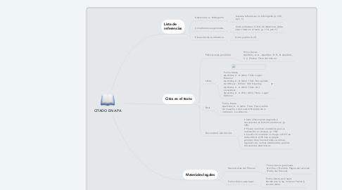 Mind Map: CITADO EN APA