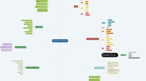 Mind Map: Present Day Jacob Kaminski