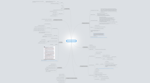 Mind Map: Philippines Management