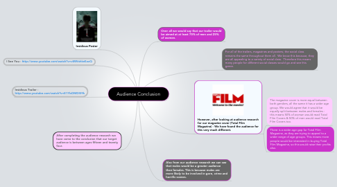 Mind Map: Audience Conclusion