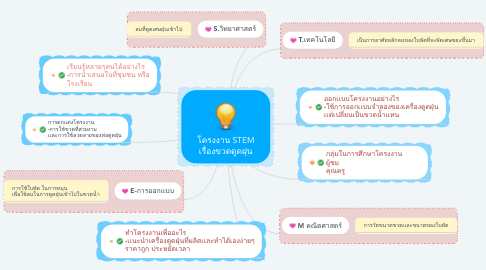 Mind Map: โครงงาน STEM เรื่องขวดดูดฝุน
