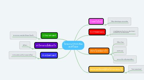 Mind Map: โครงงาน STEM เรื่อง สเปร์ไล่มด