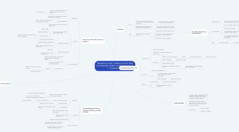 Mind Map: TENDENCIAS DEL TURISMO HASTA 2030. CONTRASTES ENTRE LO INTERNACIONAL Y LO NACIONAL.