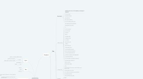 Mind Map: Марафон маркетинг