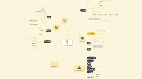 Mind Map: BT Digitalisation