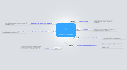 Mind Map: Freeman Chapter 9