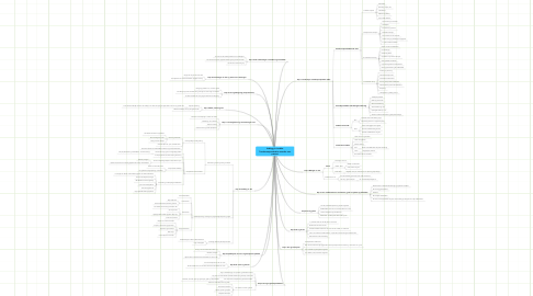 Mind Map: Vedlegg A. Ledelse Transformasjonsledelse oversikt over pensum