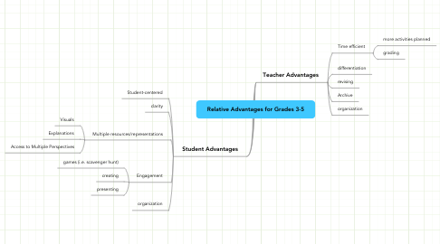 Mind Map: Relative Advantages for Grades 3-5