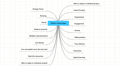 Mind Map: Relative Advantages