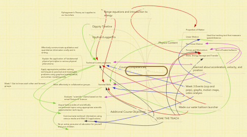 Mind Map: Mike's PHY 111 F*11