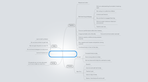 Mind Map: Reasons on why Andy failed to excel in Science