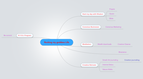 Mind Map: Rocking my goddess Life