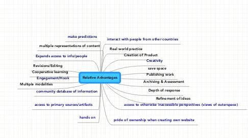 Mind Map: Relative Advantages